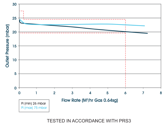 G940 Outlet Pressure Flow Rate Graph